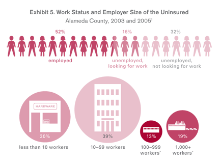 Profile of the Uninsured work status and employer size